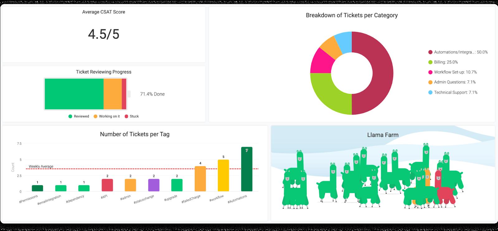 Screenshot displaying a customer support team's KPI dashboard.