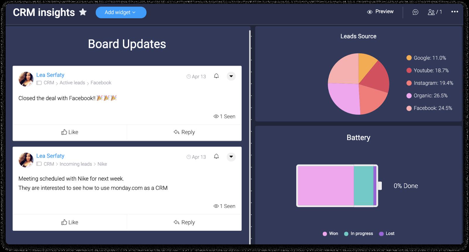Screenshot displaying a typical marketing team's KPI dashboard.