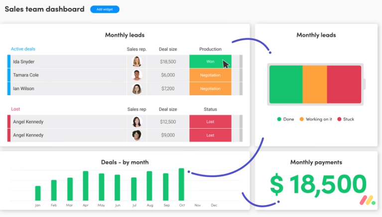 Screenshow to demonstrate how all connected KPI dashboard elements update.