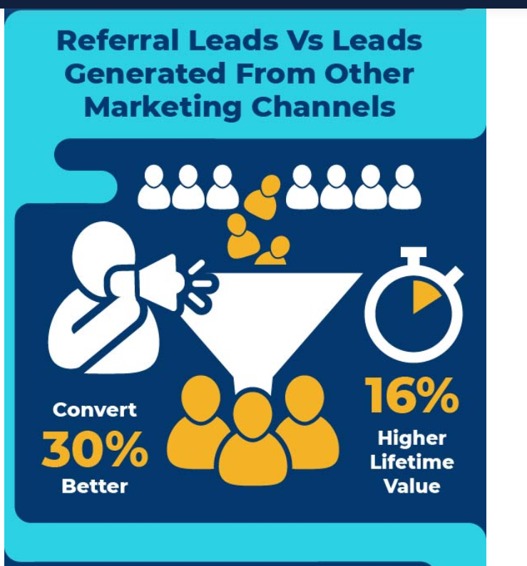 Referral leads convert 30% better and have a 16% higher lifetime value.
