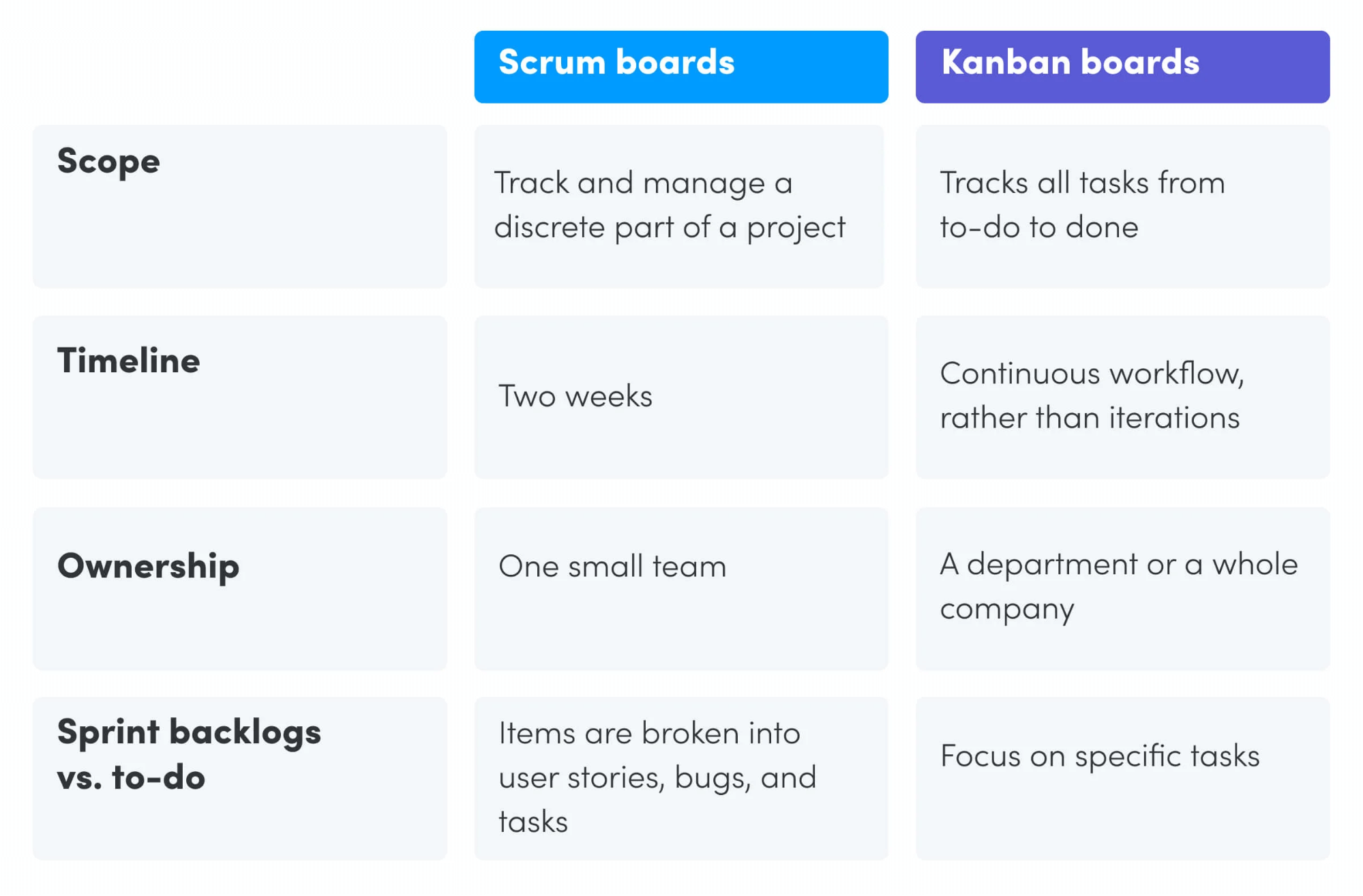 scrum board vs kanban board monday.com scrumban board template