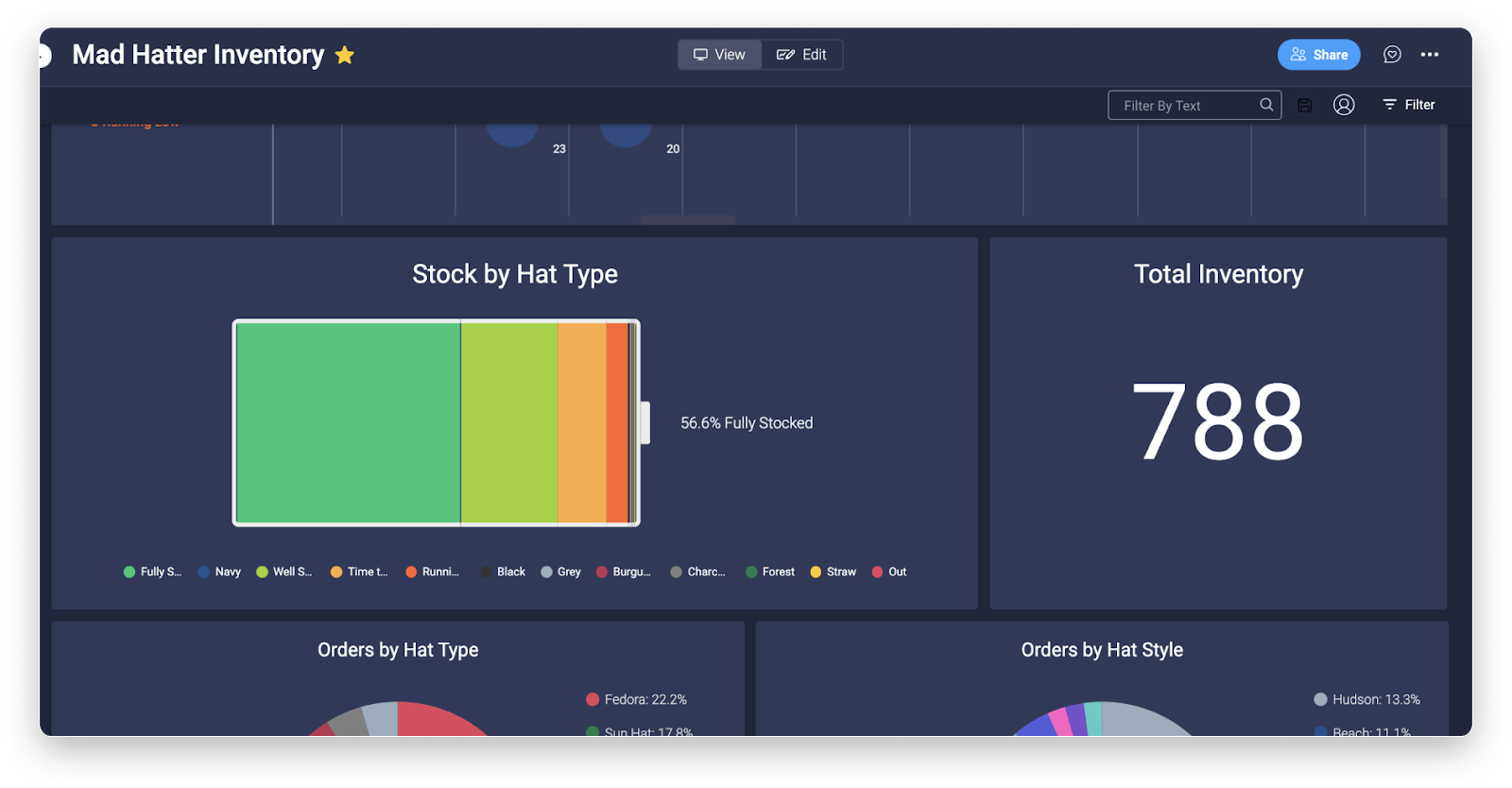 monday.com's dashboard widgets in action
