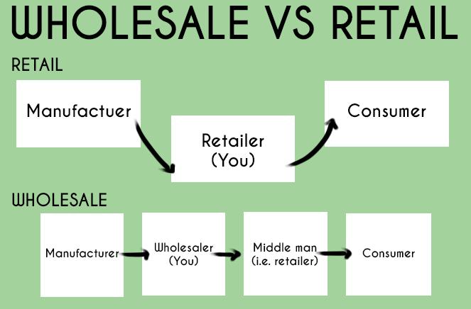 Wholesale vs retail illustration