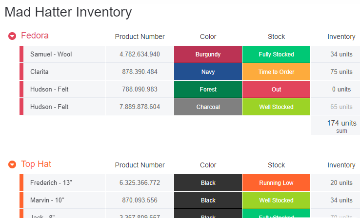 How Mad Hatter manages inventories with monday.com