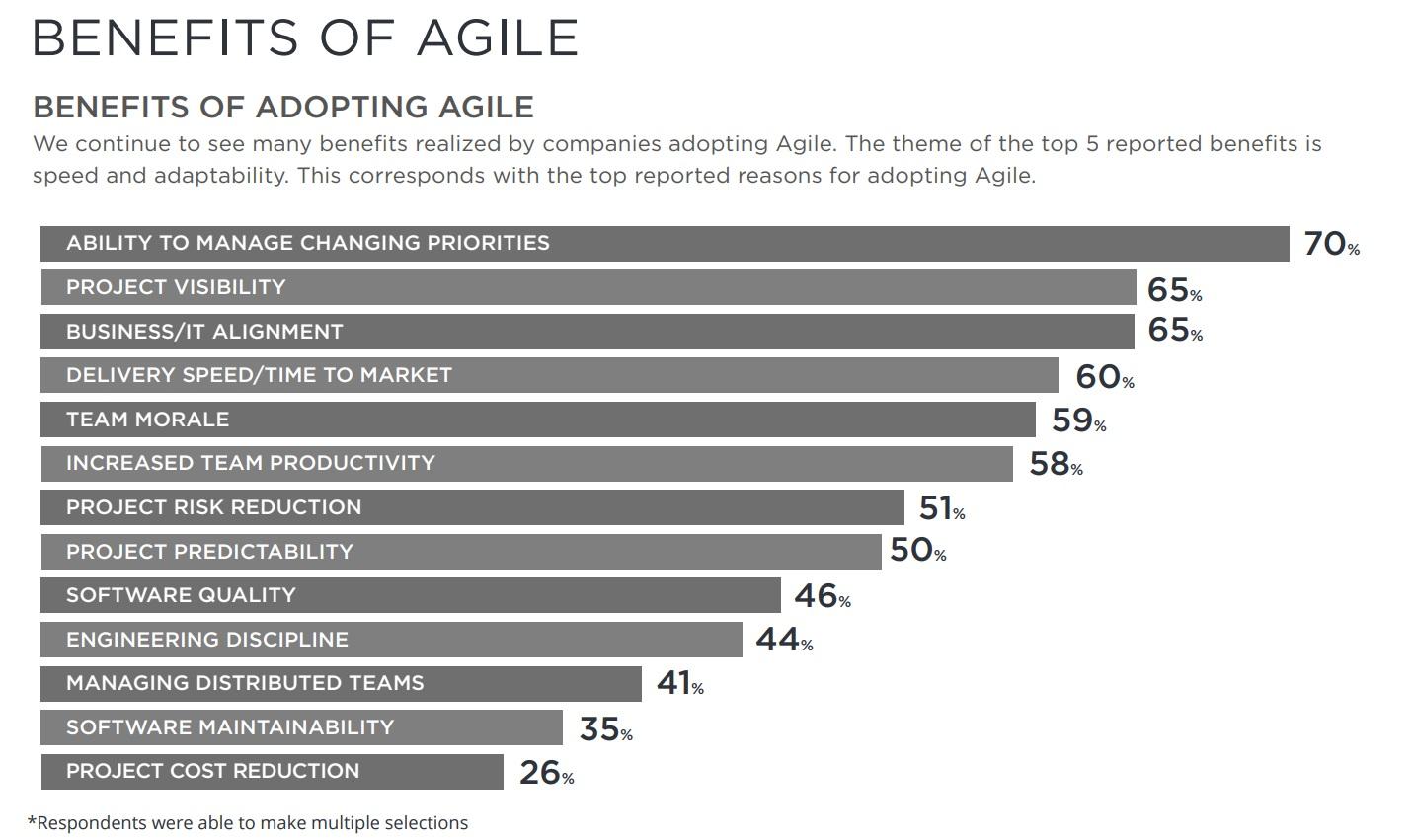 Agile benefits