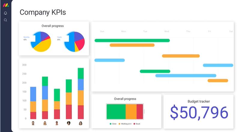 monday.com template for company kpi dashboard