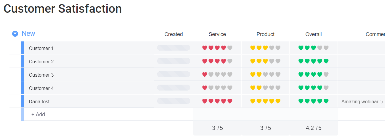 monday.com customer satisfaction template
