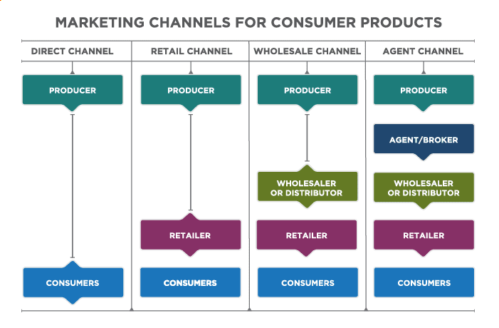 Different distribution channels for retailers and wholesalers.