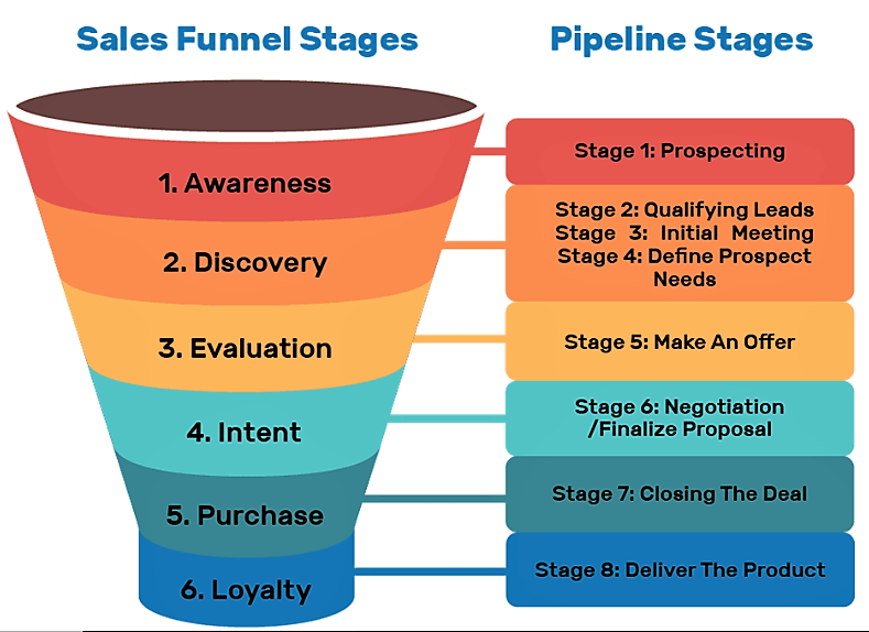 Graphic representation of a typical sales funnel