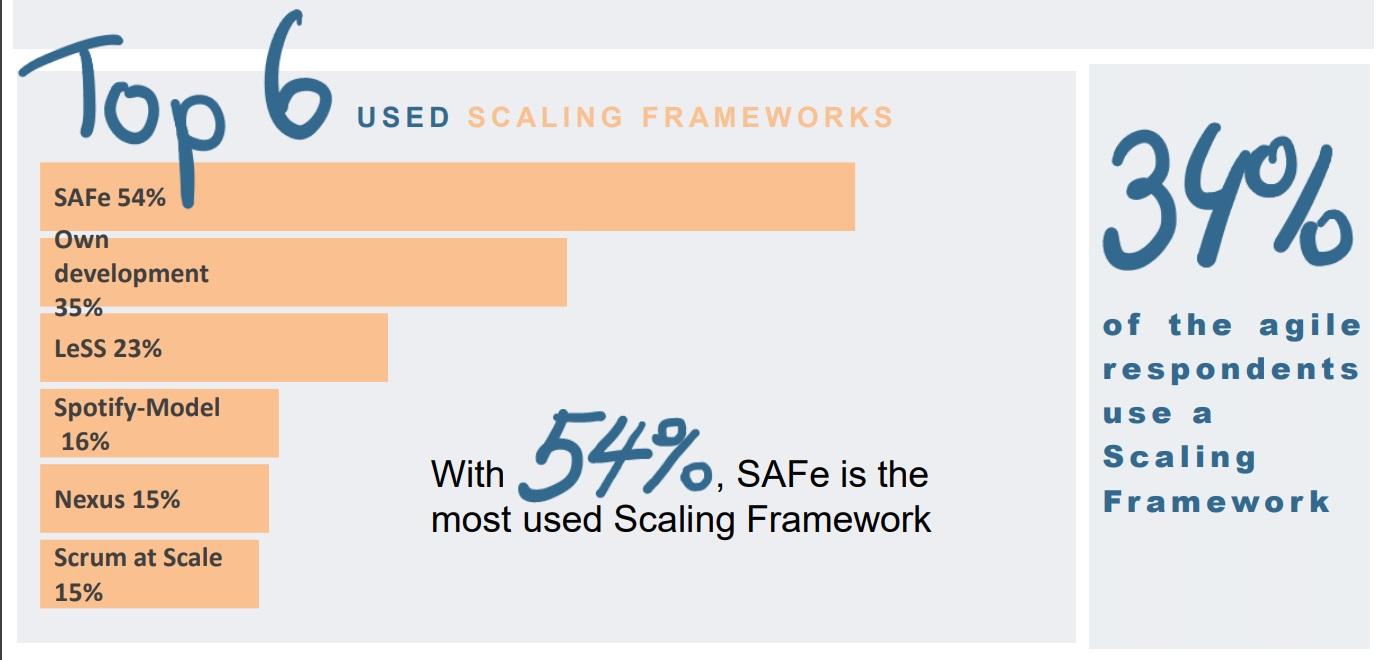 Top 6 Agile scaling frameworks