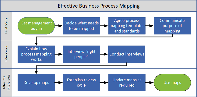 Business process map example