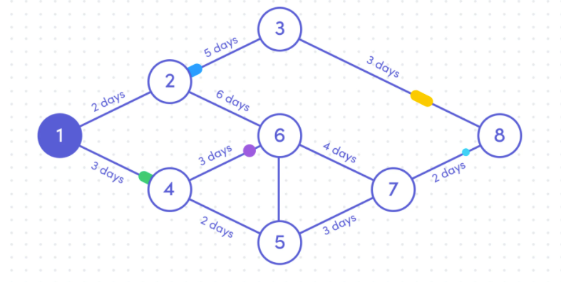 image of a PERT chart showing the relationships between project tasks
