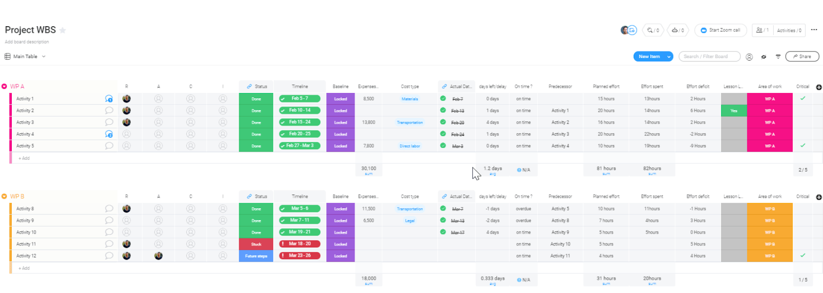 screenshot showing work breakdown structure in monday.com