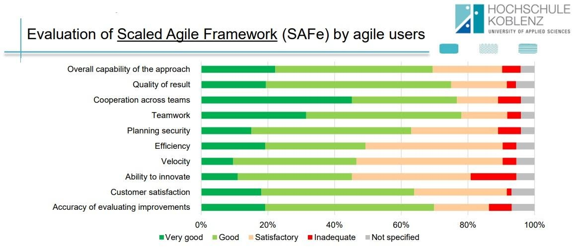 screenshot showing evaluation of the SAFe framework by users