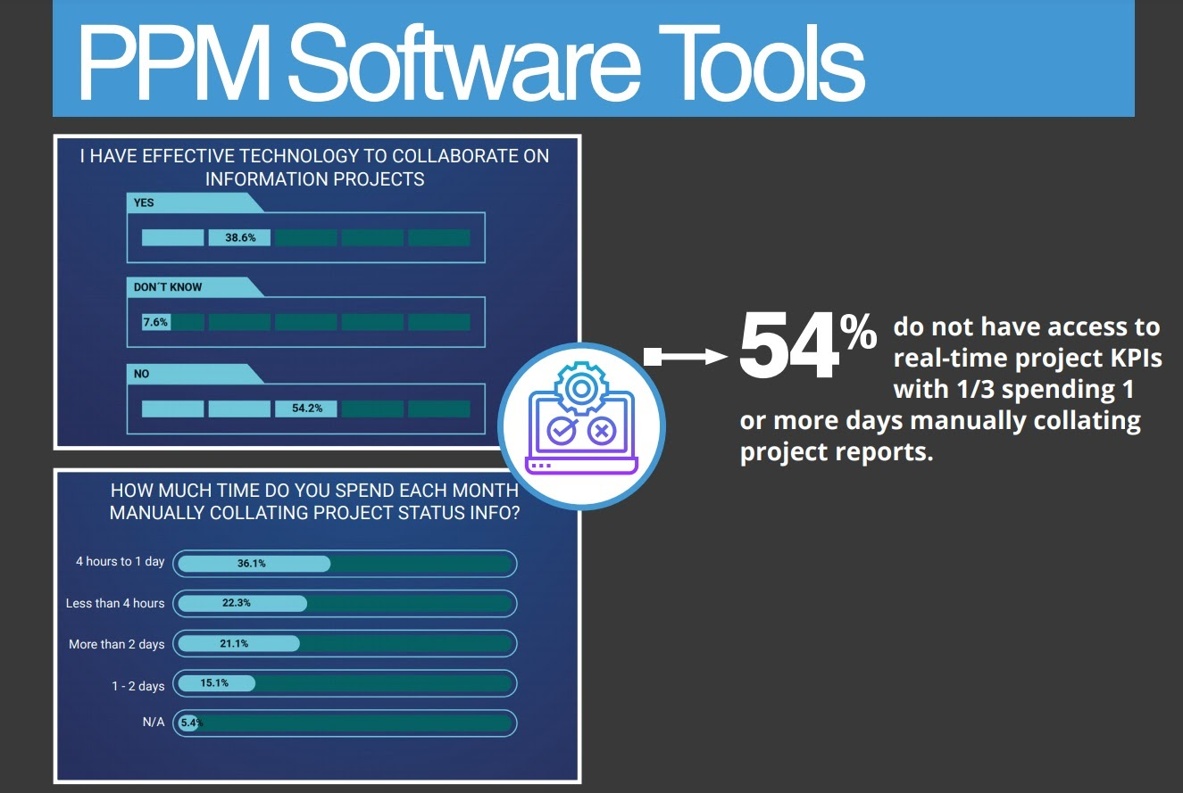 Project management software tools