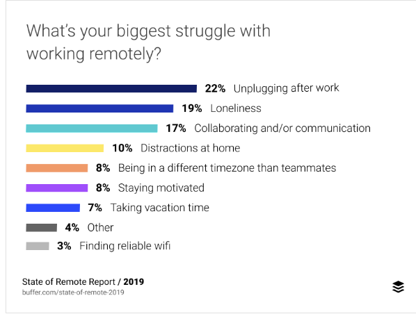 The main challenges remote workers face