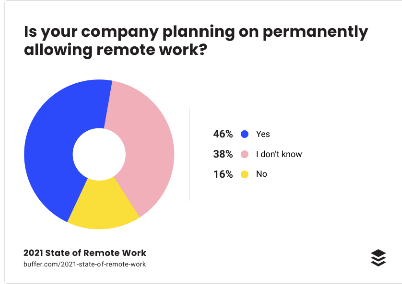 46% of companies plan to continue with remote work