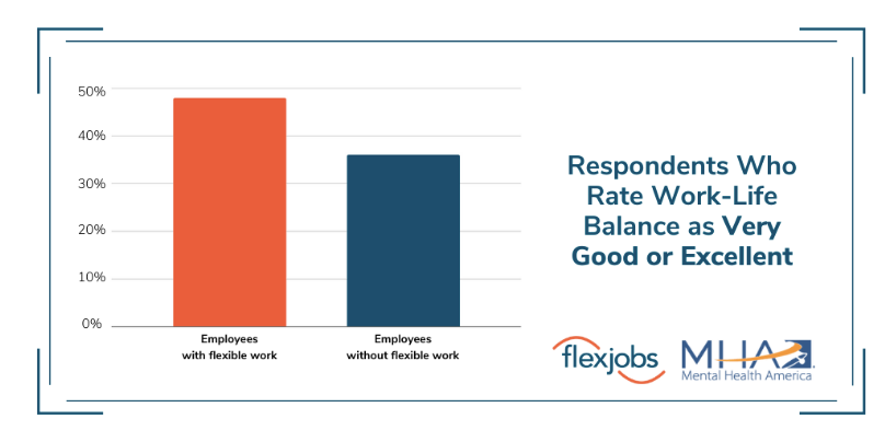 Employees who work remotely report having a better work-life balance