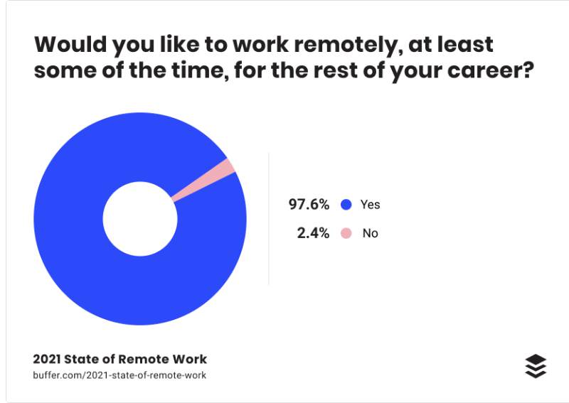 98% of people would like to continue remote work