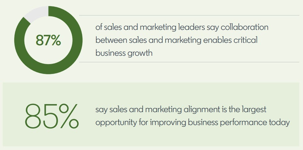 Sales and marketing collaboration enables growth
