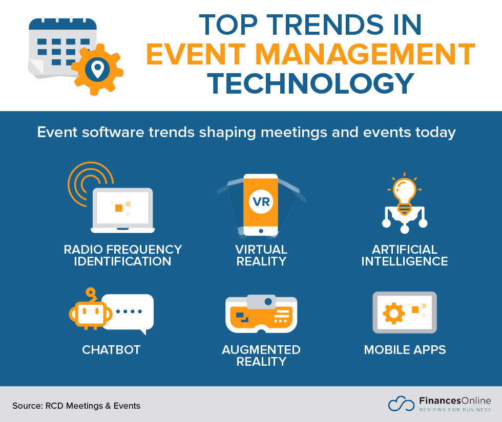 6 icons representing top trends in event management technology