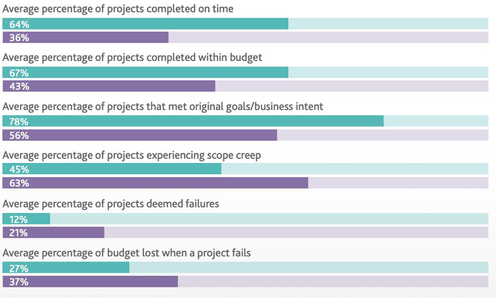 gráfico sobre objetivos, plazos y presupuestos del proyecto