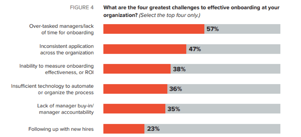 encuentra sobre principales desafíos de la capacitación de empleados nuevos