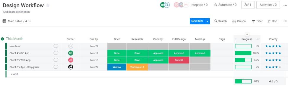plantilla de flujo de trabajo de diseño