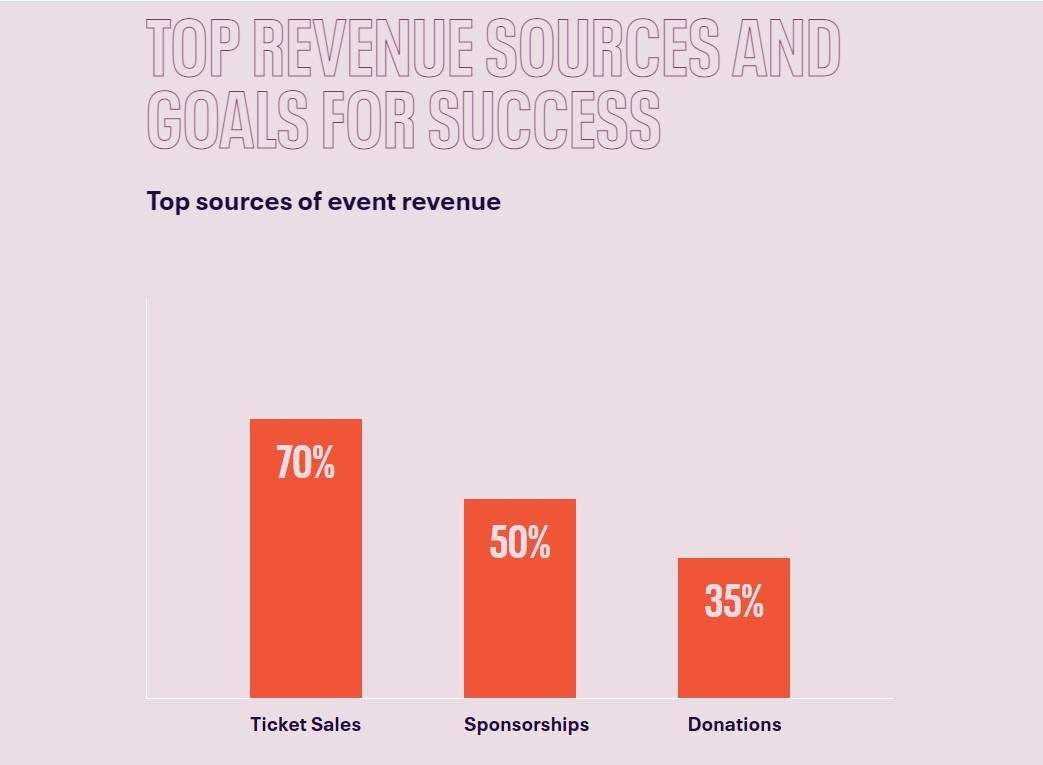 Bar chart showing top sources of event revenue