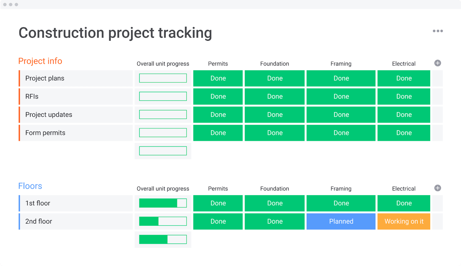 monday.com allows construction companies to track their projects