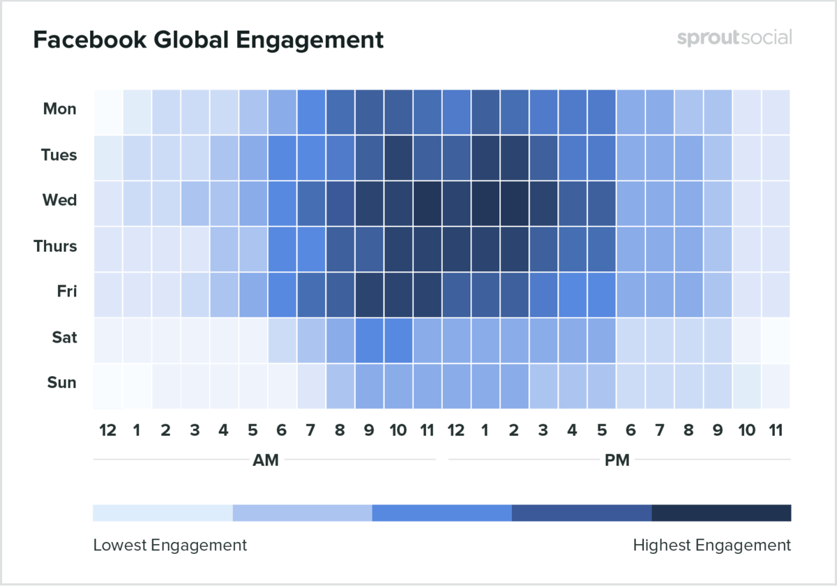 A heatmap showing the times when posts get highest and lowest engagement on Facebook.