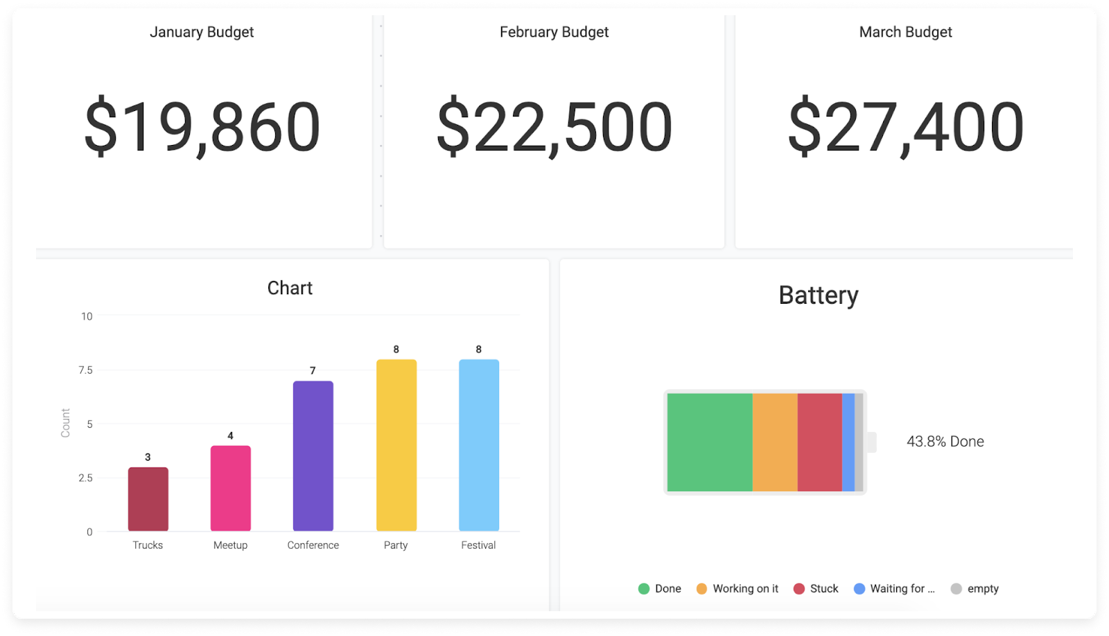 monday.com allows users to create their own dashboard
