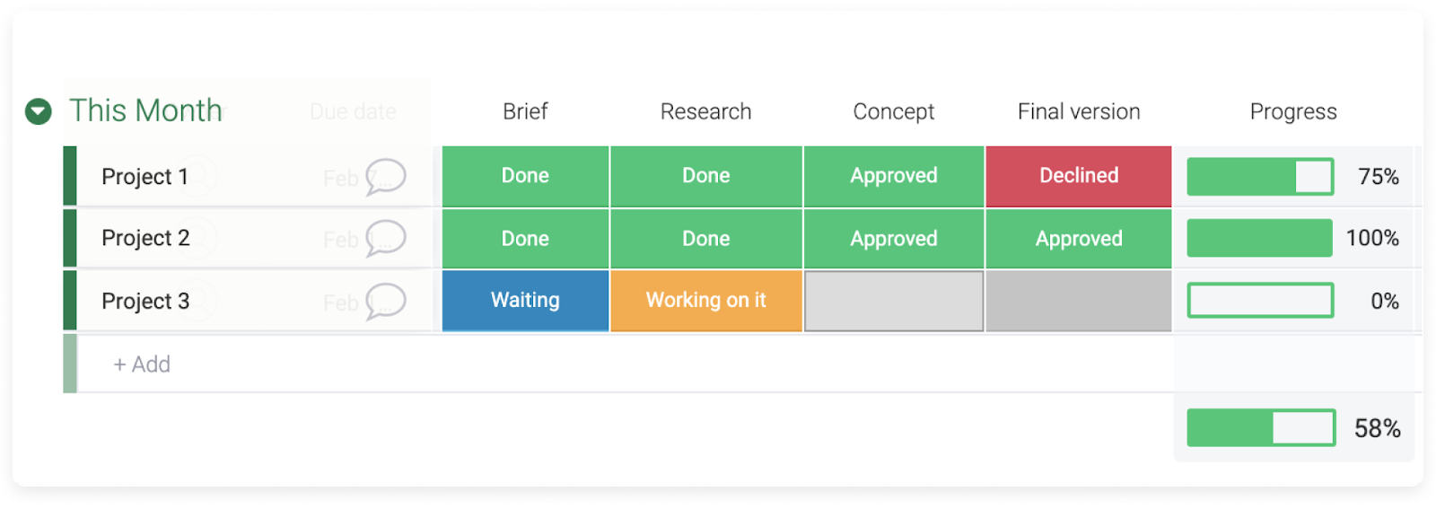 monday.com allows users to check progress of each task with their progress tracker column