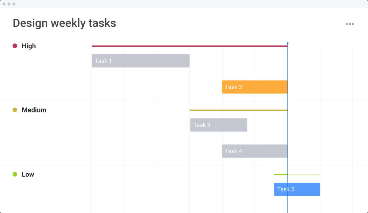 Image of monday.com design weekly tasks as a Gantt chart